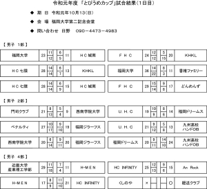 2019ipan_tobiume_day1_results