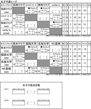 2015japan_championships_kyusyu_bl_2