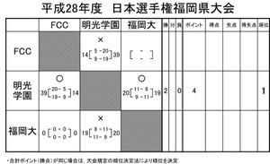 2016kyoukai_japan_championships_fuk
