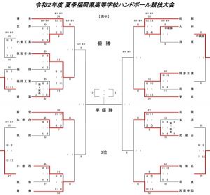 2020kou_summer_tournament_kekka07241