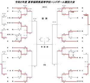 2020kou_summer_tournament_kekka07241s