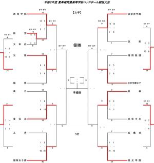 2020kou_summer_tournament_kekka07242