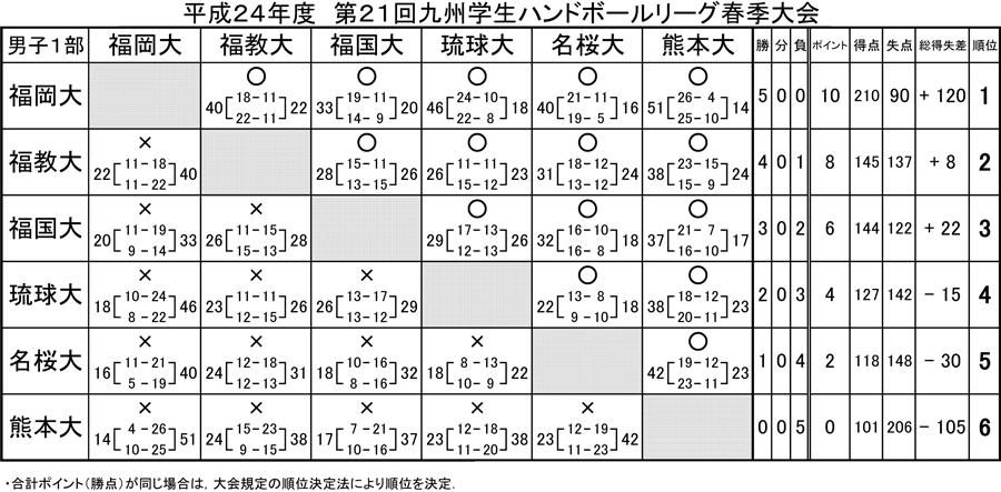 2012kyusyugaku_sprrg_kekka1