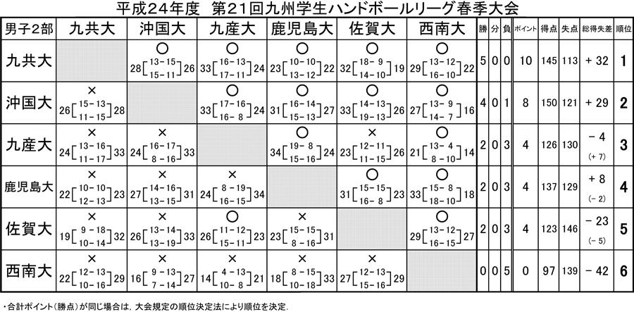 2012kyusyugaku_sprrg_kekka2