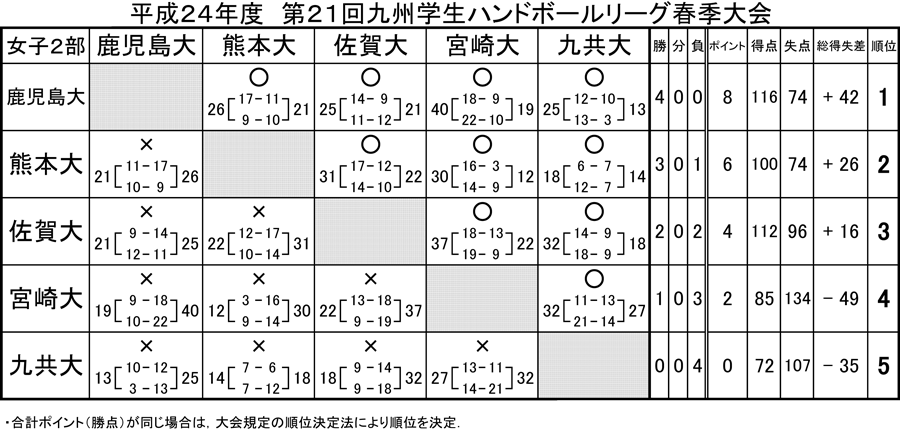 2012kyusyugaku_sprrg_kekka2j