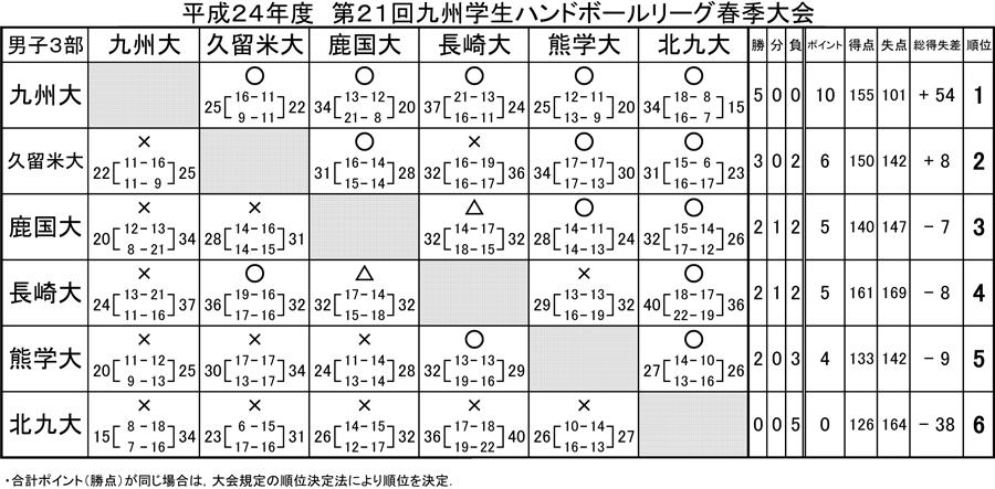 2012kyusyugaku_sprrg_kekka3