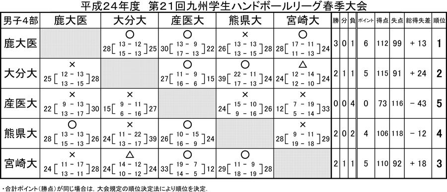 2012kyusyugaku_sprrg_kekka4