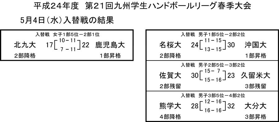 2012kyusyugaku_sprrg_kekkairekae