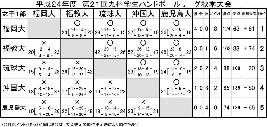 2012kyusyu_gakusei_rg_fall_j_1b