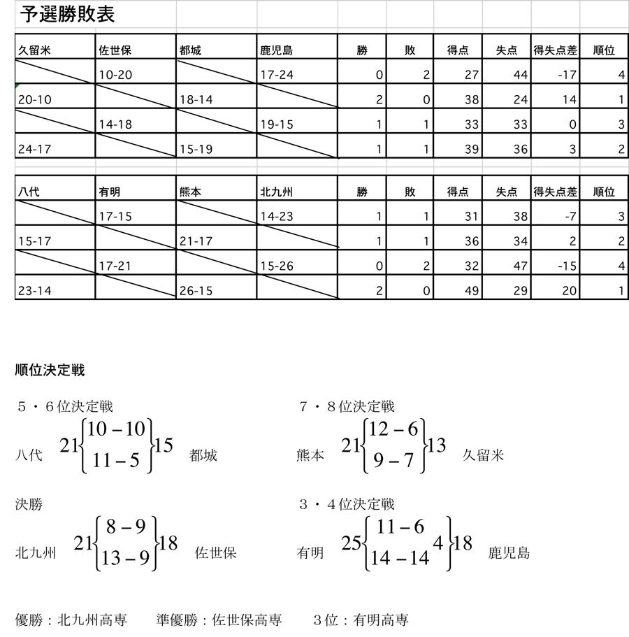 2013kousen_sinjin_kekka2