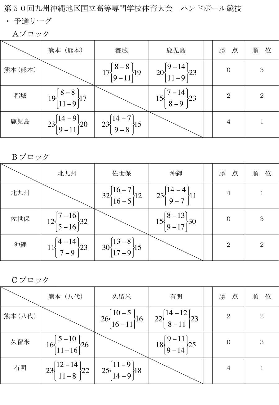 2013kousen_kyusyutaikai_kekka1