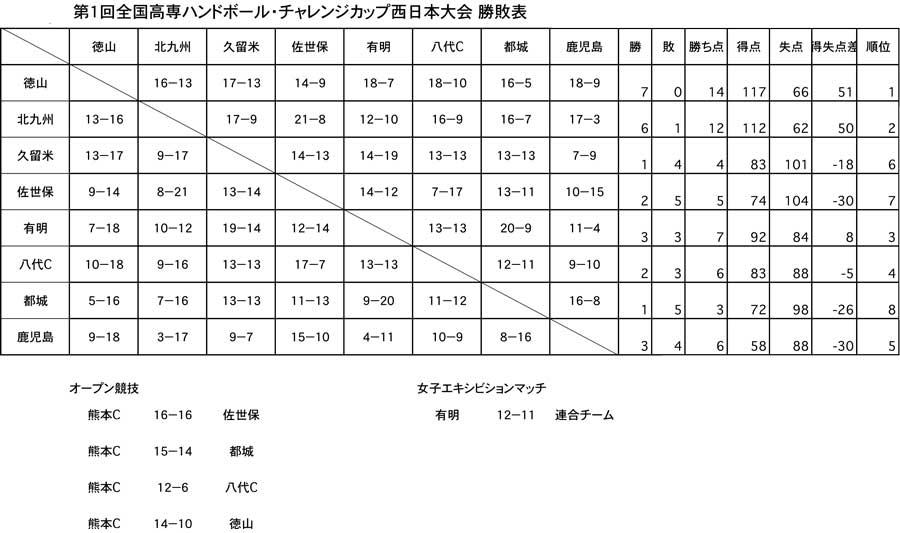 2014kousen_ccn_kekka