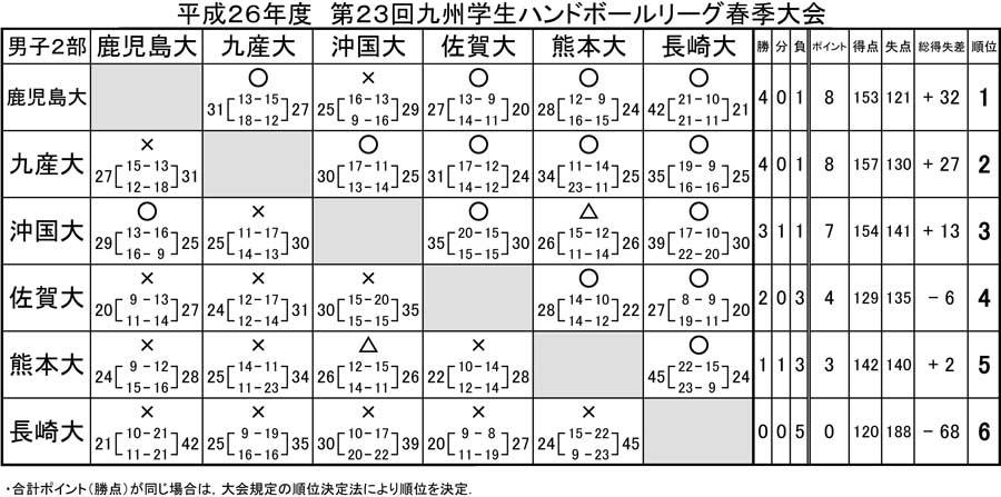 2014dai_kyusyu_rg_spring_kekka2