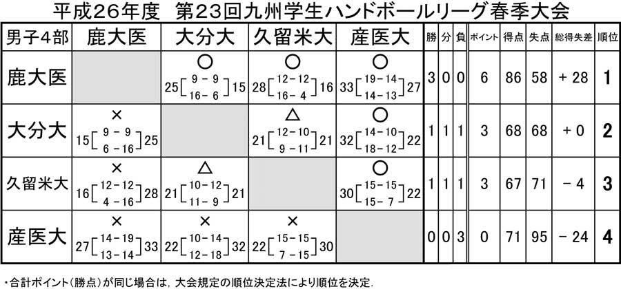2014dai_kyusyu_rg_spring_kekka4