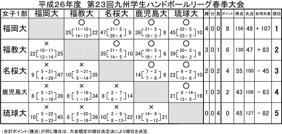 2014dai_kyusyu_rg_spring_kekka5