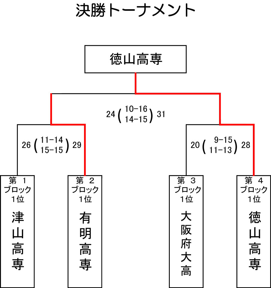 2014kousen_zenkoku_kekka2