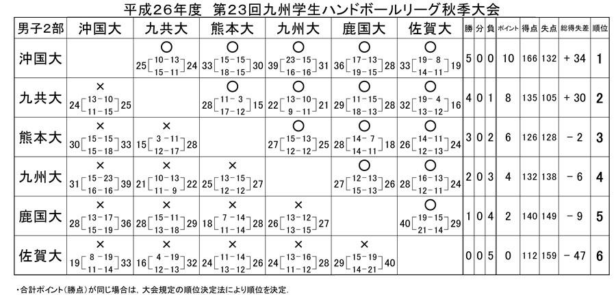 2014dai_fall_rg_kekka5