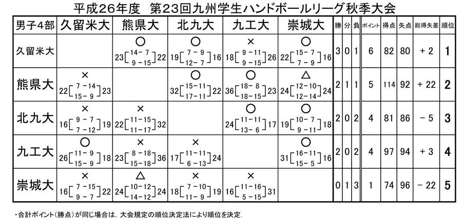 2014dai_fall_rg_kekka7