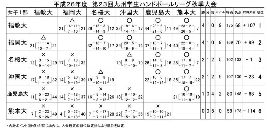 2014dai_fall_rg_kekka8