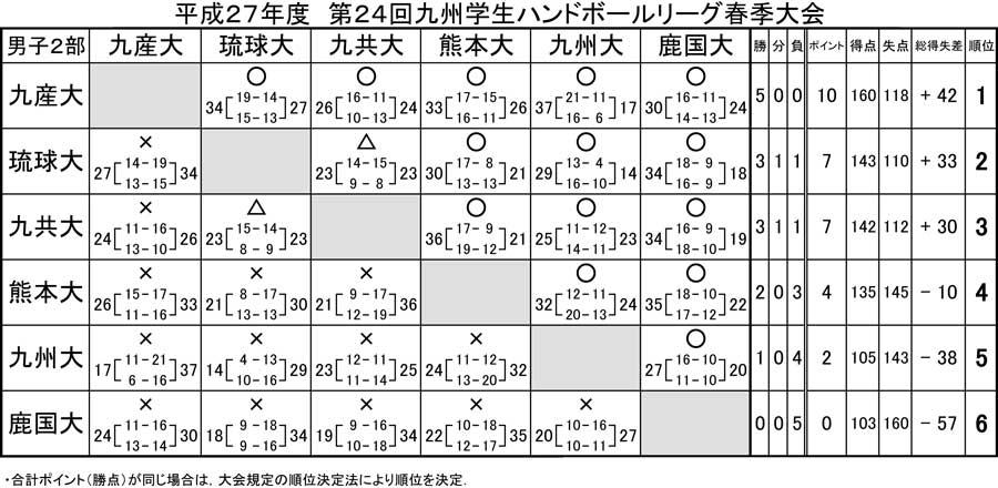 2015_kyusyu_gakusei_rg_spring_kek_3