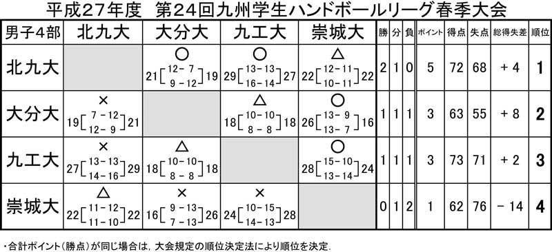 2015_kyusyu_gakusei_rg_spring_kek_5