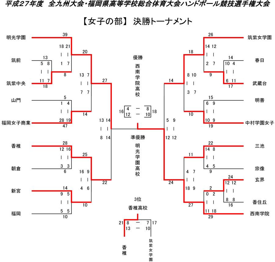 2015kou_intr_yosen_kekkaj