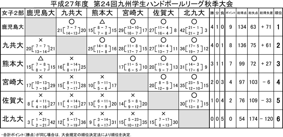 2015_kyusyu_gakusei_rg_fall_kekka_4