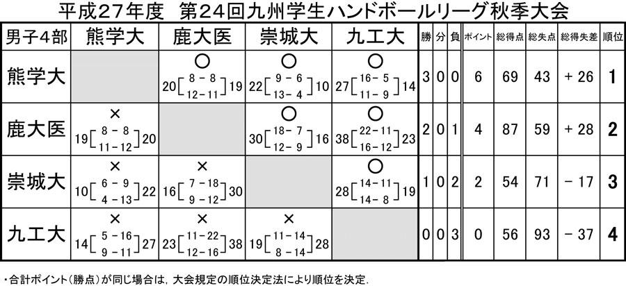 2015_kyusyu_gakusei_rg_fall_kekka_6