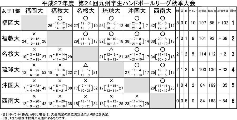 2015_kyusyu_gakusei_rg_fall_kekka_j