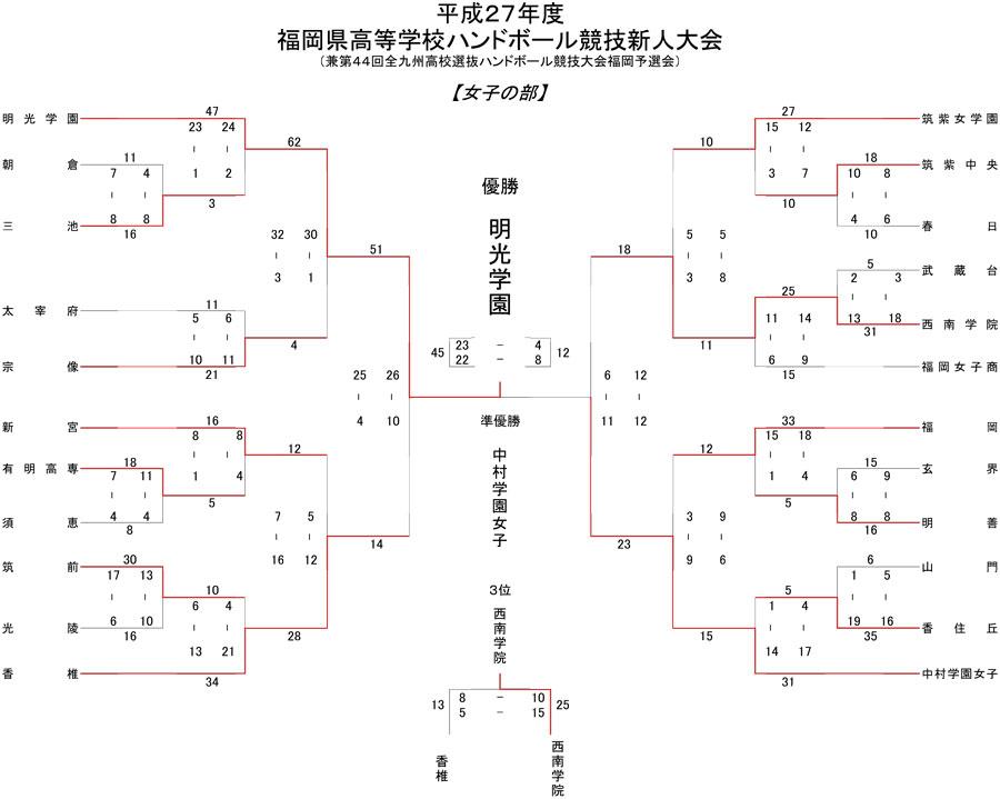 2015kou_sinsin_kekka_jyosi