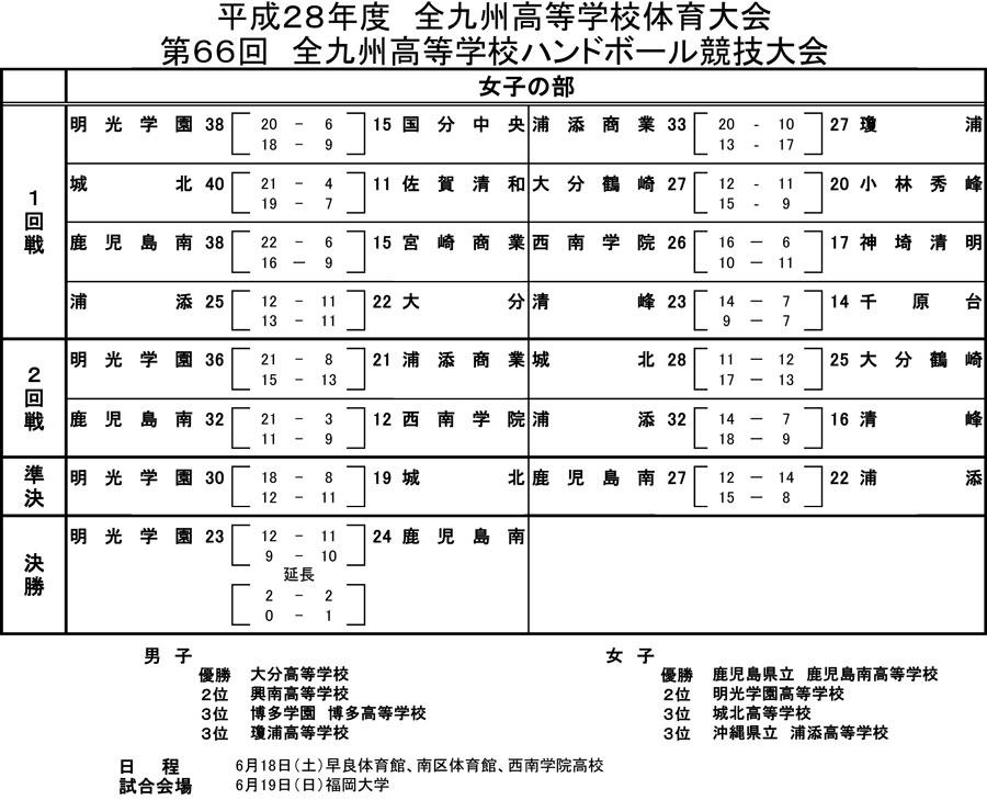 2016kou_zenkyusyu_kekkaj