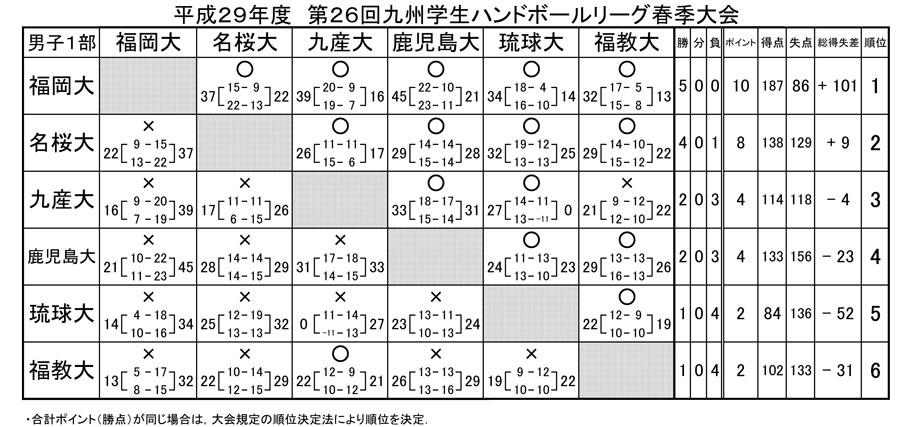 2017dai_spring_rg_kekka1b