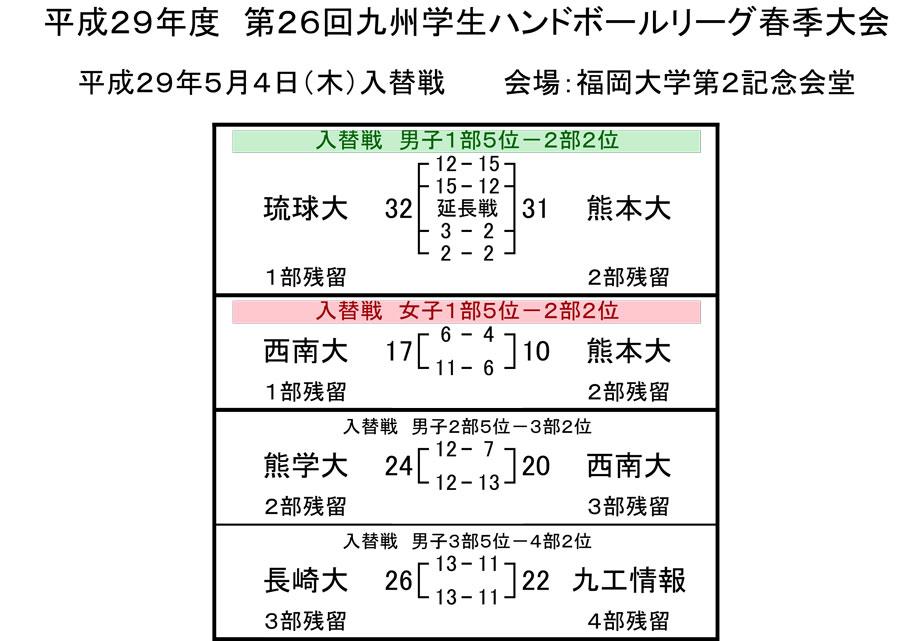 2017dai_spring_rg_kekkairekae