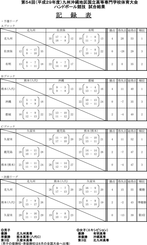 2017kousen_kyusyuokinawa_kekka