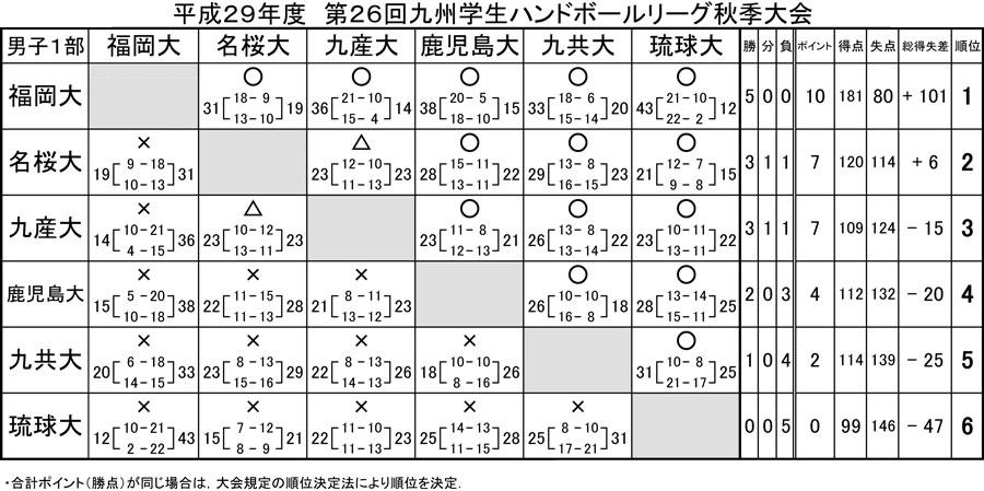 2017dai_fall_rg_kekka1b