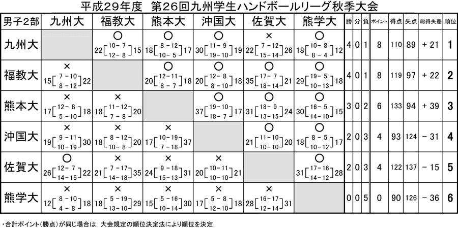 2017dai_fall_rg_kekka2b