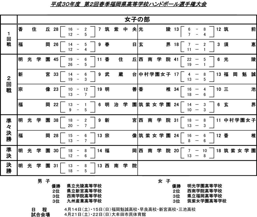 2018kou_spring_tournament_kekka_sj