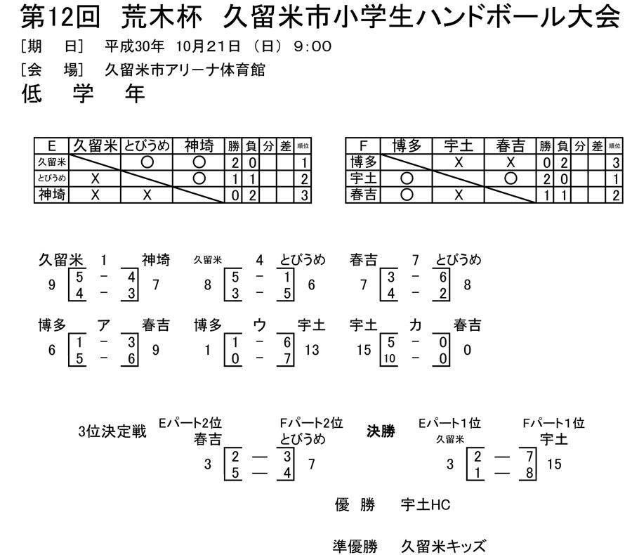 2018kurume_araki_cup_result2