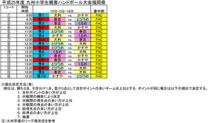 2013kyusyu_syougakusei_fukuokayos_2