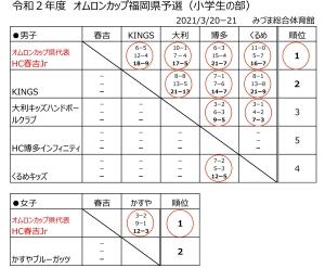 2021syo_omron_cup_yosen_kekka_20210322223901