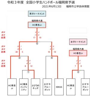 2021syo_zenkoku_yosen_kekka